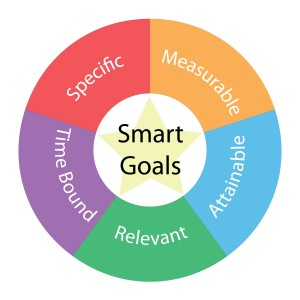 Smart Goals - Ben Miller.com